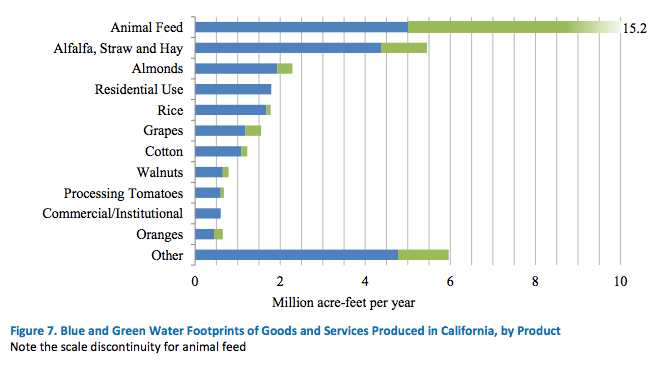 Pacific Institute California's Water Footprint