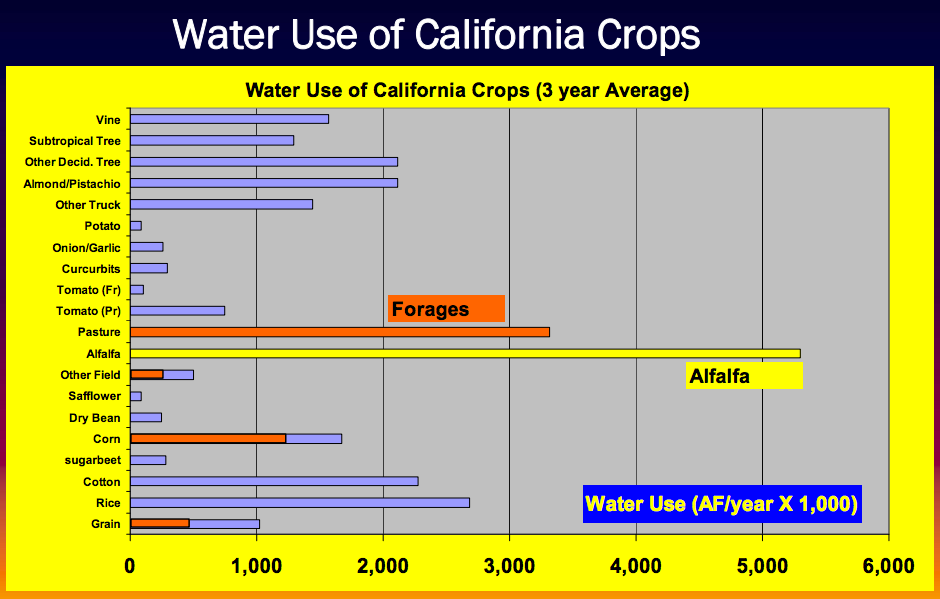 Agricultural Crops Grown in California, UD Davis