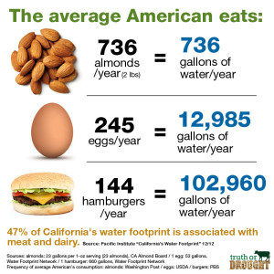 Almonds vs. eggs vs. hamburgers Truth or Drought